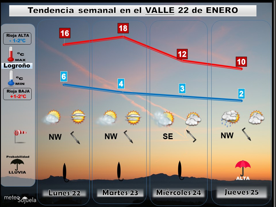tendencia semana 22 enero josecalvo,meteosojuela,tiempo,larioja